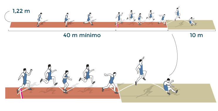 Atletismo: triple salto