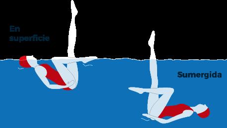 Natación sincronizada: posición flamenco